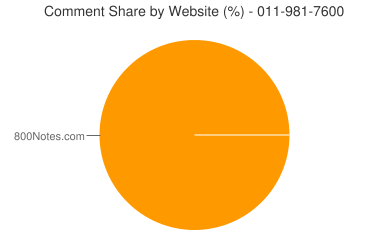 Comment Share 011-981-7600